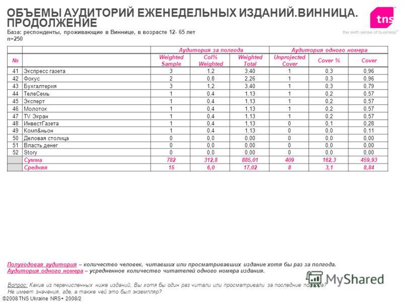 ©2008 TNS Ukraine NRS+ 2008/2 ОБЪЕМЫ АУДИТОРИЙ ЕЖЕНЕДЕЛЬНЫХ ИЗДАНИЙ.ВИННИЦА. ПРОДОЛЖЕНИЕ Вопрос: Какие из перечисленных ниже изданий, Вы хотя бы один раз читали или просматривали за последние полгода? Не имеет значения, где, а также чей это был экзем