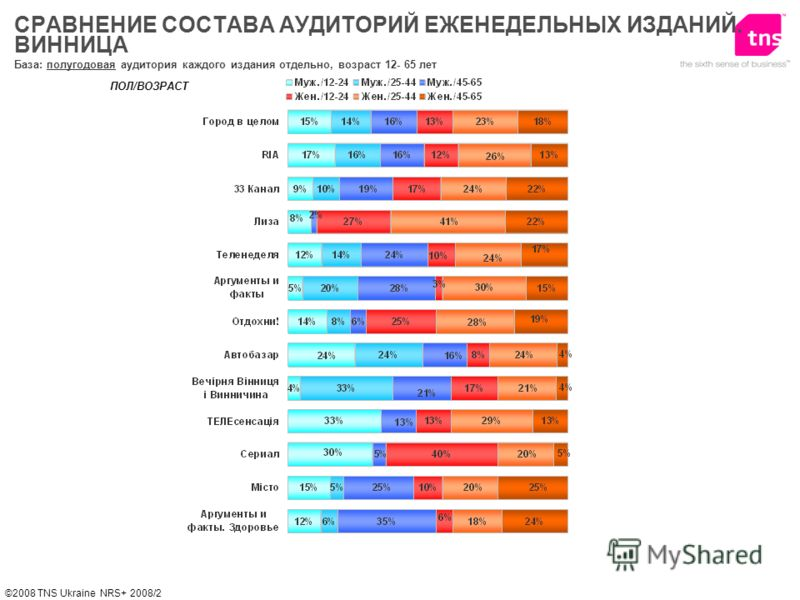 ©2008 TNS Ukraine NRS+ 2008/2 База: полугодовая аудитория каждого издания отдельно, возраст 12- 65 лет ПОЛ/ВОЗРАСТ СРАВНЕНИЕ СОСТАВА АУДИТОРИЙ ЕЖЕНЕДЕЛЬНЫХ ИЗДАНИЙ. ВИННИЦА