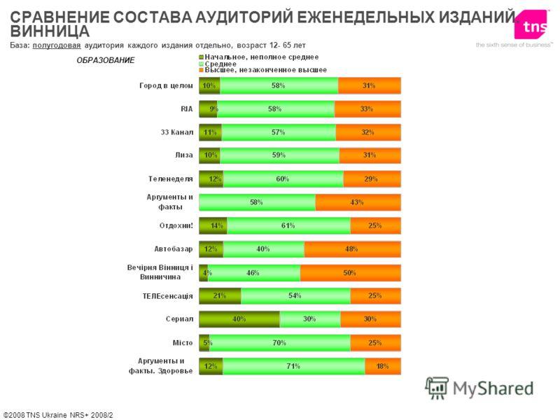 ©2008 TNS Ukraine NRS+ 2008/2 ОБРАЗОВАНИЕ База: полугодовая аудитория каждого издания отдельно, возраст 12- 65 лет СРАВНЕНИЕ СОСТАВА АУДИТОРИЙ ЕЖЕНЕДЕЛЬНЫХ ИЗДАНИЙ. ВИННИЦА