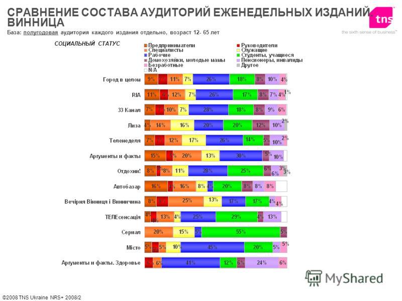 ©2008 TNS Ukraine NRS+ 2008/2 СРАВНЕНИЕ СОСТАВА АУДИТОРИЙ ЕЖЕНЕДЕЛЬНЫХ ИЗДАНИЙ. ВИННИЦА СОЦИАЛЬНЫЙ СТАТУС База: полугодовая аудитория каждого издания отдельно, возраст 12- 65 лет