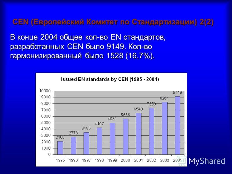 CEN (Европейский Комитет по Стандартизации) 2(2) В конце 2004 общее кол-во EN стандартов, разработанных CEN было 9149. Кол-во гармонизированный было 1528 (16,7%).