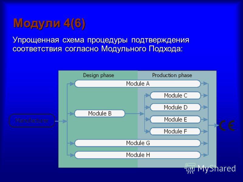 Модули 4(6) Упрощенная схема процедуры подтверждения соответствия согласно Модульного Подхода: