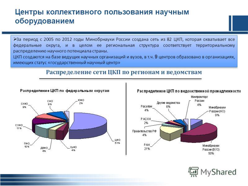 Центры коллективного пользования научным оборудованием За период с 2005 по 2012 годы Минобрнауки России создана сеть из 82 ЦКП, которая охватывает все федеральные округа, и в целом ее региональная структура соответствует территориальному распределени