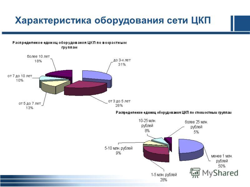 Характеристика оборудования сети ЦКП