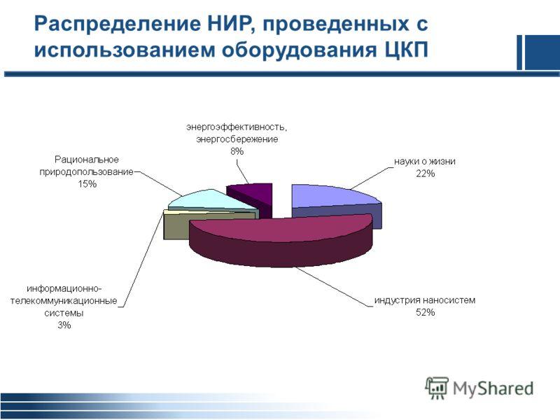 Распределение НИР, проведенных с использованием оборудования ЦКП