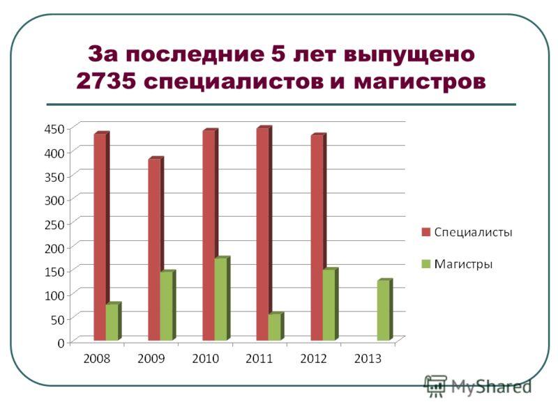 За последние 5 лет выпущено 2735 специалистов и магистров