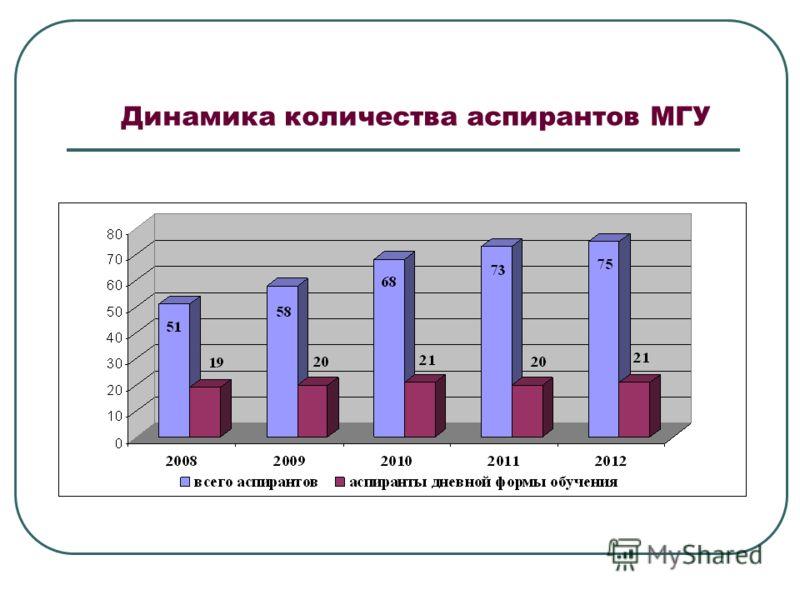 Динамика количества аспирантов МГУ