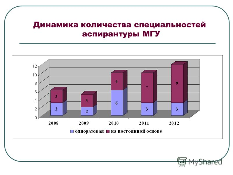 Динамика количества специальностей аспирантуры МГУ