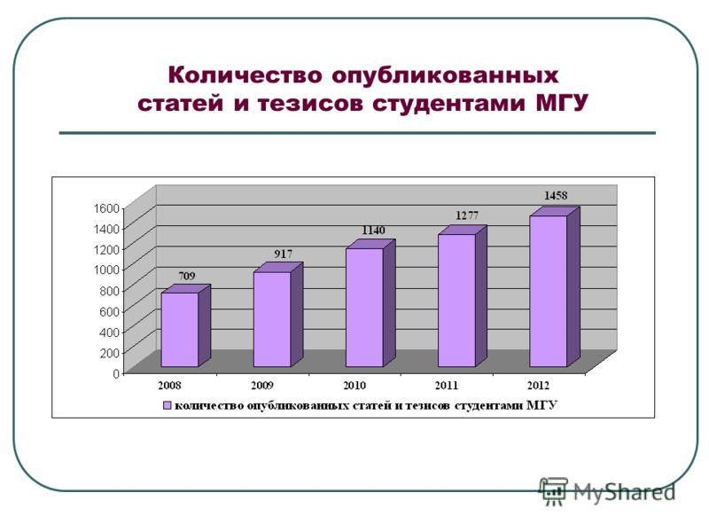 Количество опубликованных статей и тезисов студентами МГУ