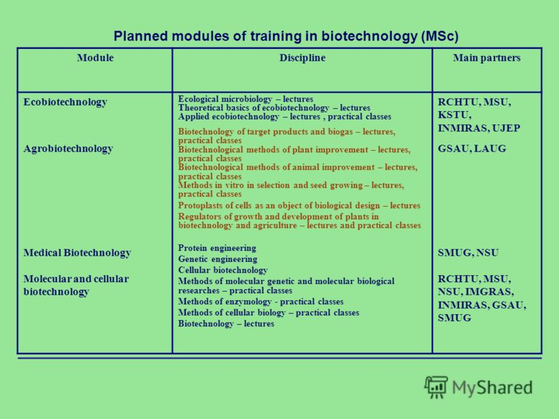 Planned modules of training in biotechnology (MSc) ModuleDisciplineMain partners Ecobiotechnology Agrobiotechnology Medical Biotechnology Molecular and cellular biotechnology Ecological microbiology – lectures Theoretical basics of ecobiotechnology –
