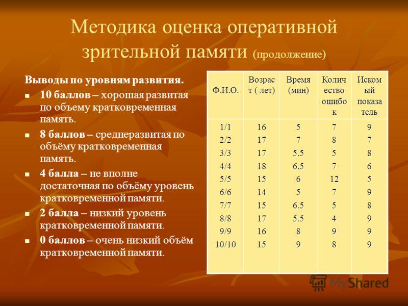 Методика оценка оперативной зрительной памяти (продолжение) Оценка результатов: 10 баллов – получает испытуемый, имеющий объём кратковременной памяти равный 8-и и более единицам. Аналогическое количество баллов-10 –получают дети от 6 до 9 лет, если о
