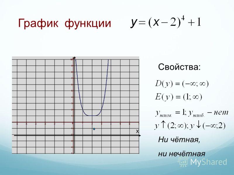 Ни чётная, ни нечётная x График функции Свойства: