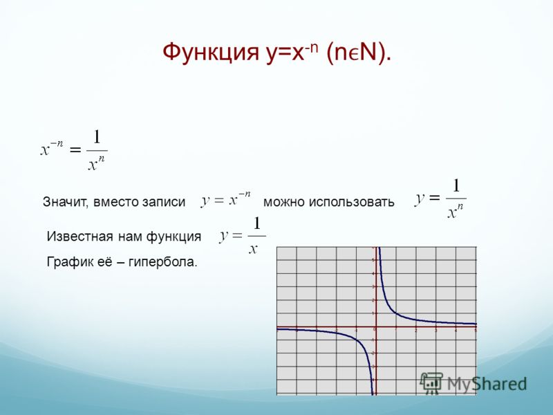 Функция y=x -n (nN). Значит, вместо записи можно использовать Известная нам функция График её – гипербола.