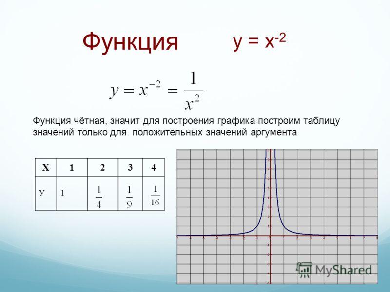 Функция Функция чётная, значит для построения графика построим таблицу значений только для положительных значений аргумента Х1234 У1 y = x -2