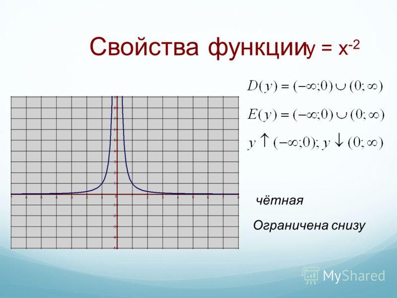 Свойства функции чётная Ограничена снизу y = x -2