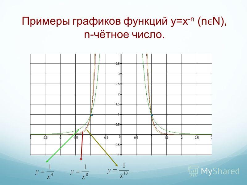 Примеры графиков функций y=x -n (nN), n-чётное число.