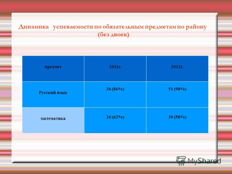 Динамика успеваемости по обязательным предметам по району (без двоек) предмет2011г.2012г. Русский язык 36 (86%)51 (98%) математика 26 (62%)30 (58%)