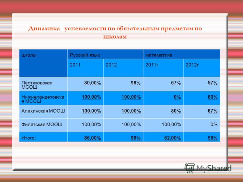 Динамика успеваемости по обязательным предметам по школам школыРусский языкматематика 201120122011г.2012г. Пестяковская МСОШ 80,00%98%67%57% Нижнеландеховска я МСОШ 100,00% 0%80% Алехинская МООШ100,00% 80%67% Филятская МООШ100,00% 0% Итого:86,00%98%6