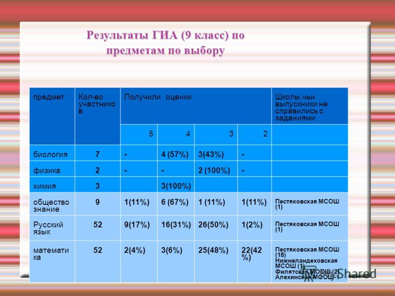 Результаты ГИА (9 класс) по предметам по выбору предметКол-во участнико в Получили оценкиШколы,чьи выпускники не справились с заданиями 5432 биология7-4 (57%)3(43%)- физика2--2 (100%)- химия33(100%) общество знание 91(11%)6 (67%)1 (11%) Пестяковская