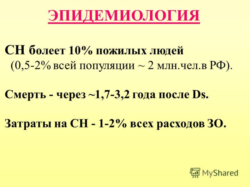 ЭПИДЕМИОЛОГИЯ СН б олеет 10% пожилых людей (0,5-2% всей популяции ~ 2 млн.чел.в РФ). Смерть - через ~1,7-3,2 года после Ds. Затраты на СН - 1-2% всех расходов ЗО.