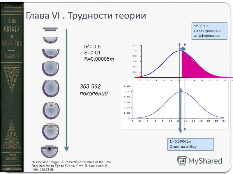 Глава VI. Трудности теории Nilsson and Pelger. A Pessimistic Estimate of the Time Required for an Eye to Evolve. Proc. R. Soc. Lond. B, 1994 256:53-58 h 2 = 0.5 S=0.01 R=0.00005m 363 992 поколений S=0.01m Селекционный дифференциал S=0.01m Селекционны