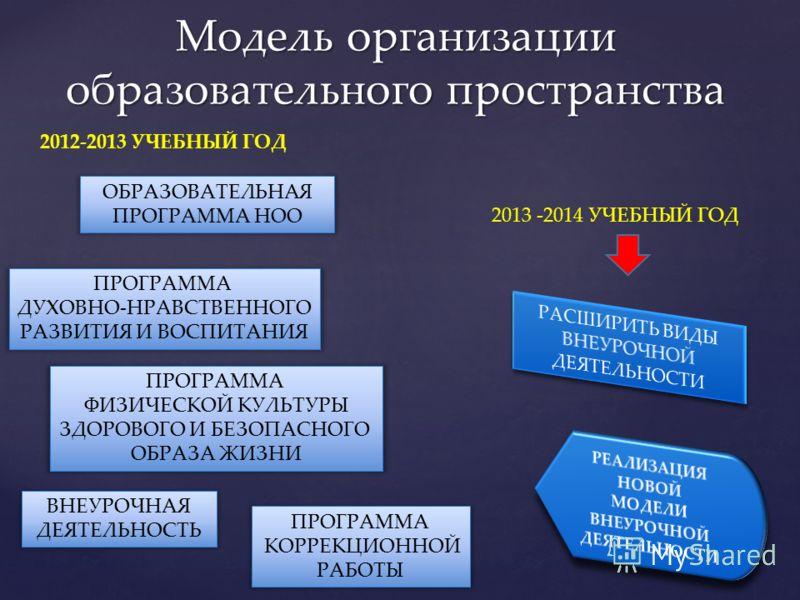 Модель организации образовательного пространства 2012-2013 УЧЕБНЫЙ ГОД ПРОГРАММА ДУХОВНО-НРАВСТВЕННОГО РАЗВИТИЯ И ВОСПИТАНИЯ ПРОГРАММА КОРРЕКЦИОННОЙ РАБОТЫ ПРОГРАММА ФИЗИЧЕСКОЙ КУЛЬТУРЫ ЗДОРОВОГО И БЕЗОПАСНОГО ОБРАЗА ЖИЗНИ 2013 -2014 УЧЕБНЫЙ ГОД ВНЕУ