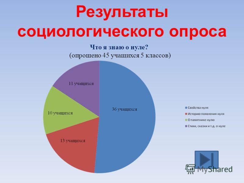Результаты социологического опроса Что я знаю о нуле? (опрошено 45 учащихся 5 классов)