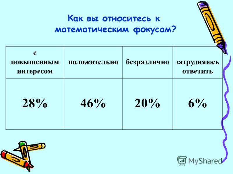 Как вы относитесь к математическим фокусам? с повышенным интересом положительнобезразличнозатрудняюсь ответить 28%46%20%6%