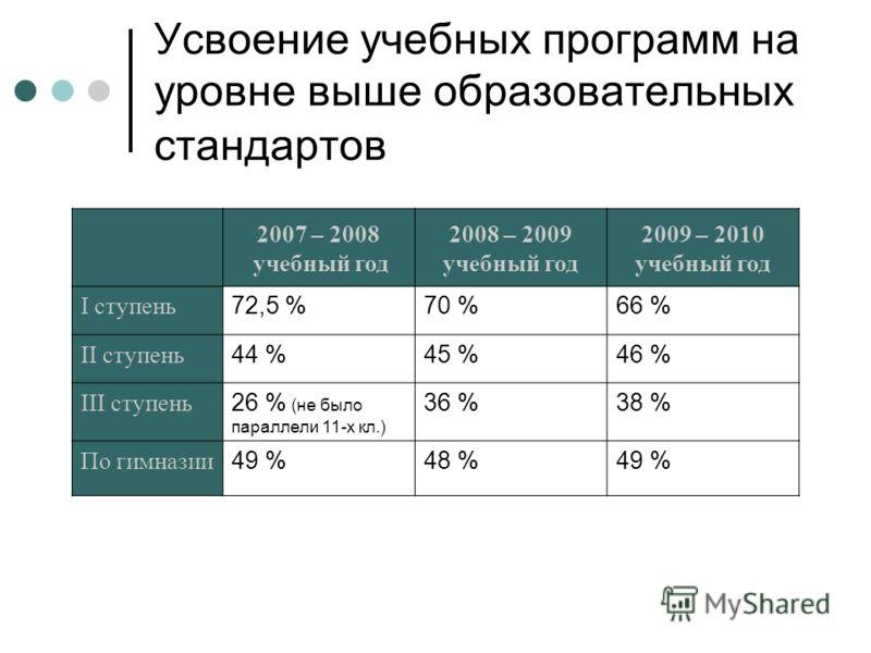 Усвоение учебных программ на уровне выше образовательных стандартов 2007 – 2008 учебный год 2008 – 2009 учебный год 2009 – 2010 учебный год I ступень 72,5 %70 %66 % II ступень 44 %45 %46 % III ступень 26 % (не было параллели 11-х кл.) 36 %38 % По гим