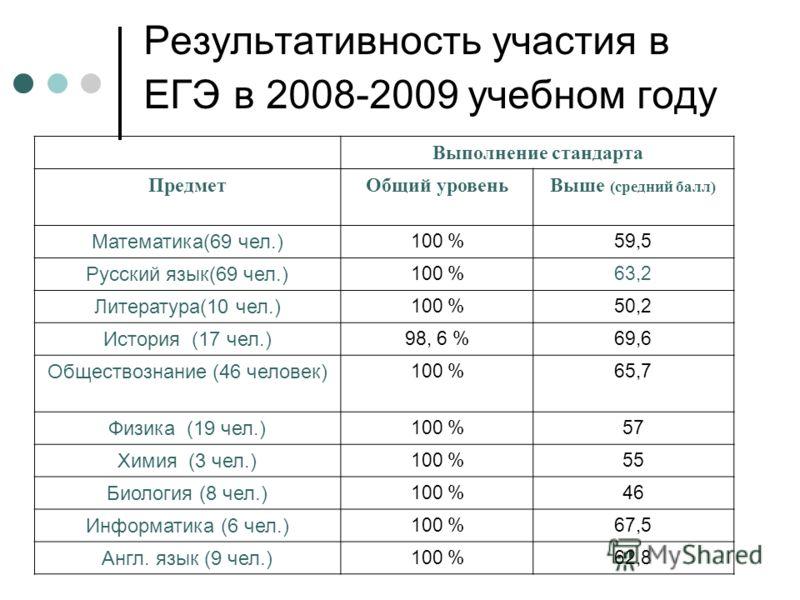 Результативность участия в ЕГЭ в 2008-2009 учебном году Выполнение стандарта ПредметОбщий уровеньВыше (средний балл) Математика(69 чел.) 100 %59,5 Русский язык(69 чел.) 100 %63,2 Литература(10 чел.) 100 %50,2 История (17 чел.) 98, 6 %69,6 Обществозна