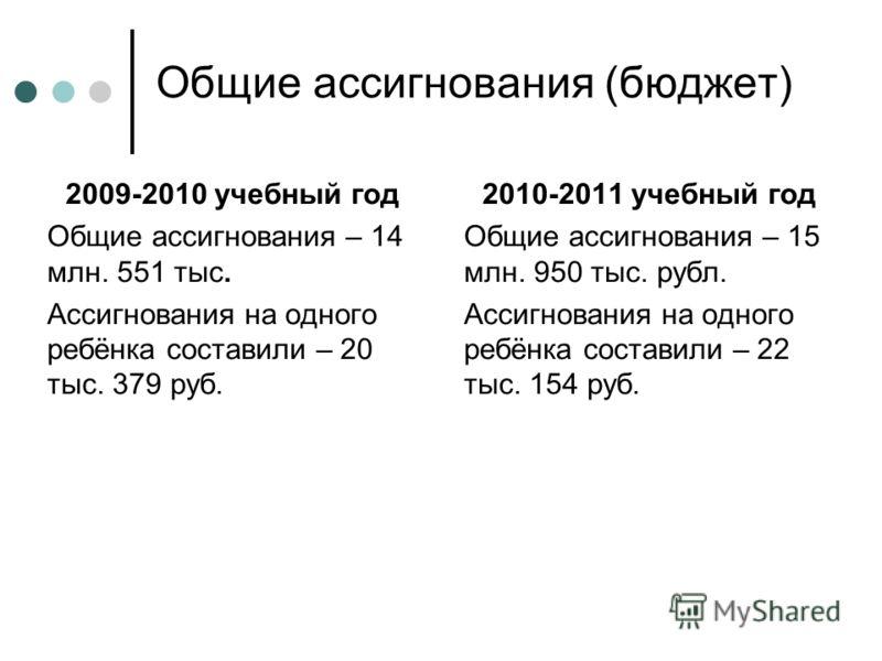 Общие ассигнования (бюджет) 2009-2010 учебный год Общие ассигнования – 14 млн. 551 тыс. Ассигнования на одного ребёнка составили – 20 тыс. 379 руб. 2010-2011 учебный год Общие ассигнования – 15 млн. 950 тыс. рубл. Ассигнования на одного ребёнка соста