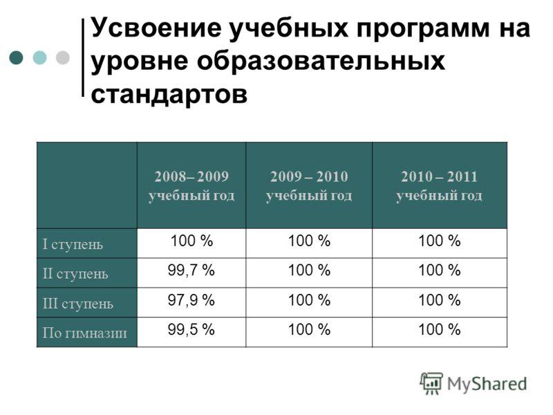 Усвоение учебных программ на уровне образовательных стандартов 2008– 2009 учебный год 2009 – 2010 учебный год 2010 – 2011 учебный год I ступень 100 % II ступень 99,7 %100 % III ступень 97,9 %100 % По гимназии 99,5 %100 %