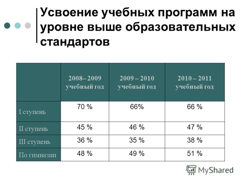 Усвоение учебных программ на уровне выше образовательных стандартов 2008– 2009 учебный год 2009 – 2010 учебный год 2010 – 2011 учебный год I ступень 70 %66% II ступень 45 %46 %47 % III ступень 36 %35 %38 % По гимназии 48 %49 %51 %