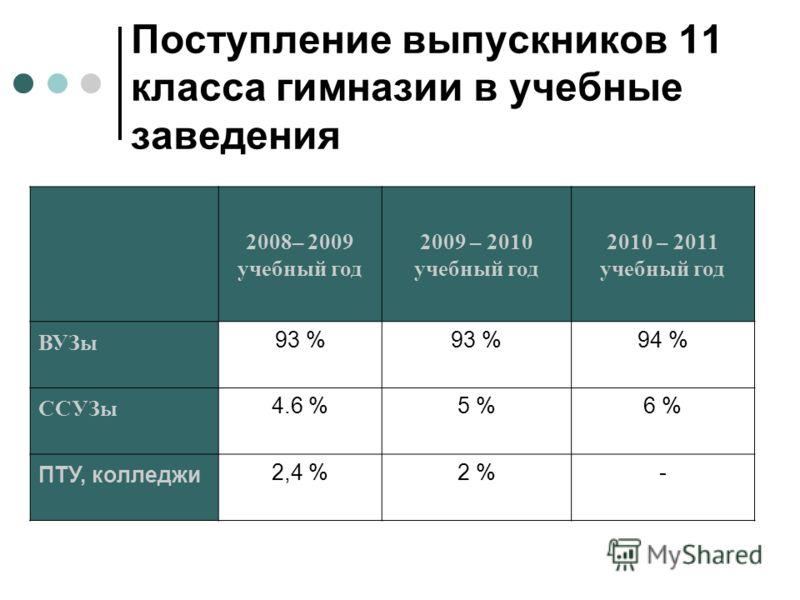Поступление выпускников 11 класса гимназии в учебные заведения 2008– 2009 учебный год 2009 – 2010 учебный год 2010 – 2011 учебный год ВУЗы 93 % 94 % ССУЗы 4.6 %5 %6 % ПТУ, колледжи 2,4 %2 %-