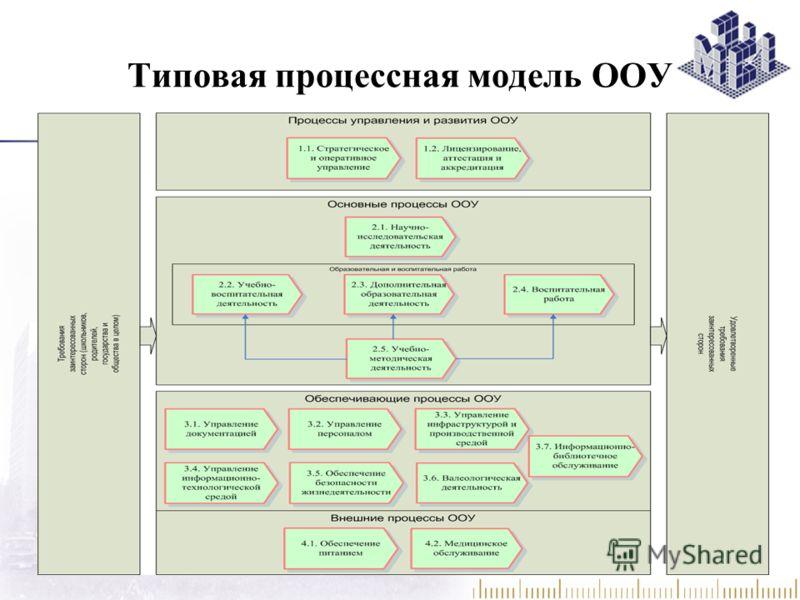 Типовая процессная модель ООУ 12