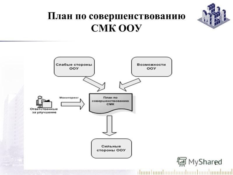 План по совершенствованию СМК ООУ 17