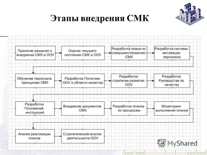Этапы внедрения СМК