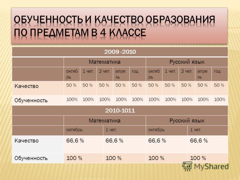 2009 -2010 МатематикаРусский язык октяб рь 1 чет.2 чет.апре ль годоктяб рь 1 чет.2 чет.апре ль год Качество 50 % Обученность 100% 2010-1011 МатематикаРусский язык октябрь1 чет.октябрь1 чет. Качество66,6 % Обученность100 %