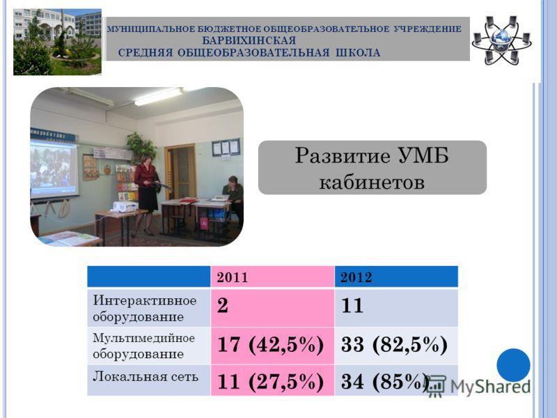 МУНИЦИПАЛЬНОЕ БЮДЖЕТНОЕ ОБЩЕОБРАЗОВАТЕЛЬНОЕ УЧРЕЖДЕНИЕ БАРВИХИНСКАЯ СРЕДНЯЯ ОБЩЕОБРАЗОВАТЕЛЬНАЯ ШКОЛА 20112012 Интерактивное оборудование 211 Мультимедийное оборудование 17 (42,5%)33 (82,5%) Локальная сеть 11 (27,5%)34 (85%) Развитие УМБ кабинетов