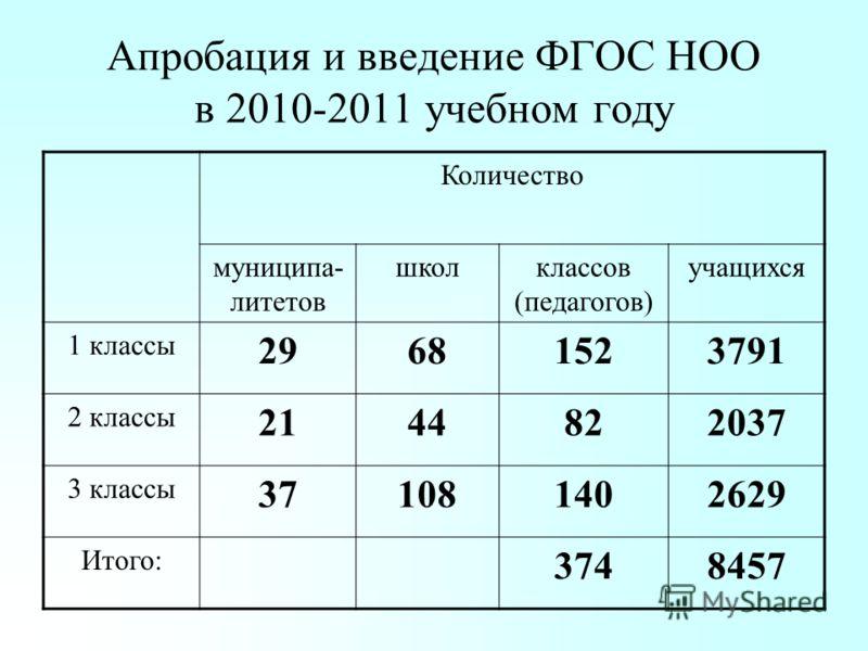 Апробация и введение ФГОС НОО в 2010-2011 учебном году Количество муниципа- литетов школклассов (педагогов) учащихся 1 классы 29681523791 2 классы 2144822037 3 классы 371081402629 Итого: 3748457