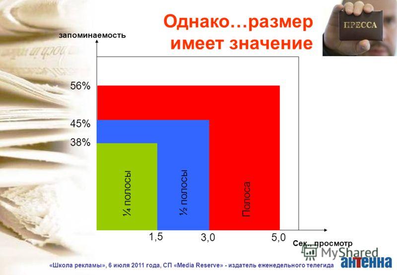 «Школа рекламы», 6 июля 2011 года, СП «Media Reserve» - издатель еженедельного телегида запоминаемость Сек., просмотр 38% 45% 56% ¼ полосы ½ полосы Полоса 1,5 3,05,0 Однако…размер имеет значение