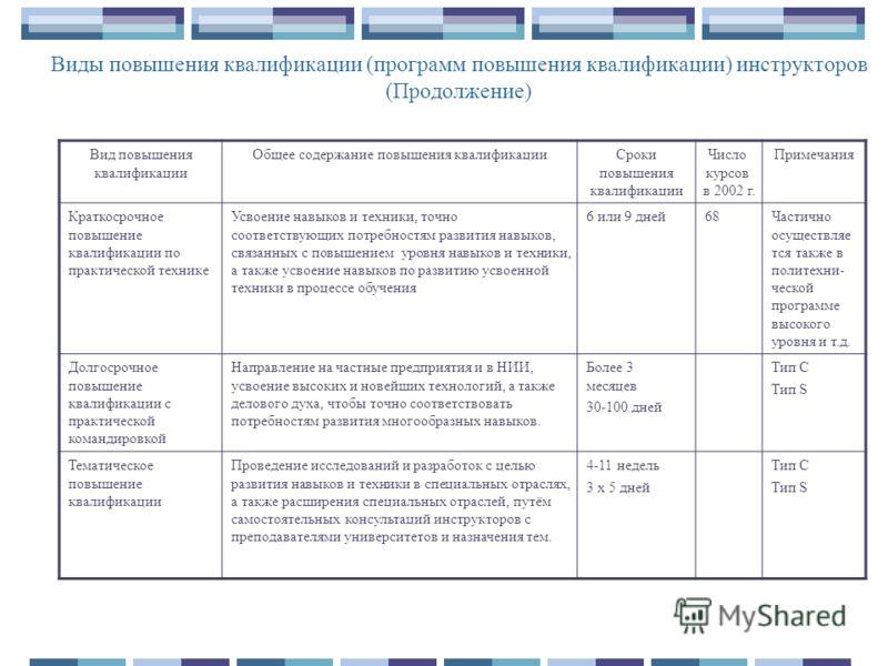 Виды повышения квалификации (программ повышения квалификации) инструкторов (Продолжение) Вид повышения квалификации Общее содержание повышения квалификацииСроки повышения квалификации Число курсов в 2002 г. Примечания Краткосрочное повышение квалифик