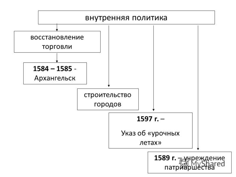 внутренняя политика восстановление торговли строительство городов 1597 г. – Указ об «урочных летах» 1589 г. – учреждение патриаршества 1584 – 1585 - Архангельск