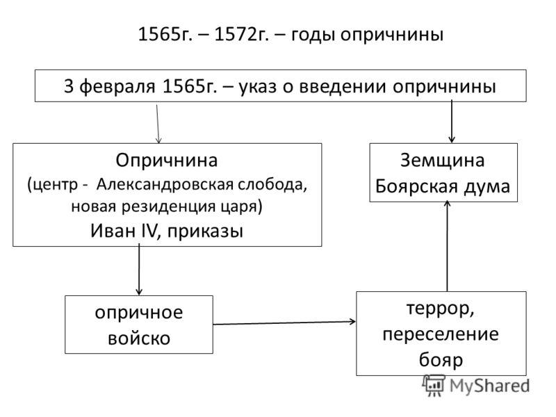 1565г. – 1572г. – годы опричнины 3 февраля 1565г. – указ о введении опричнины Опричнина (центр - Александровская слобода, новая резиденция царя) Иван IV, приказы Земщина Боярская дума опричное войско террор, переселение бояр