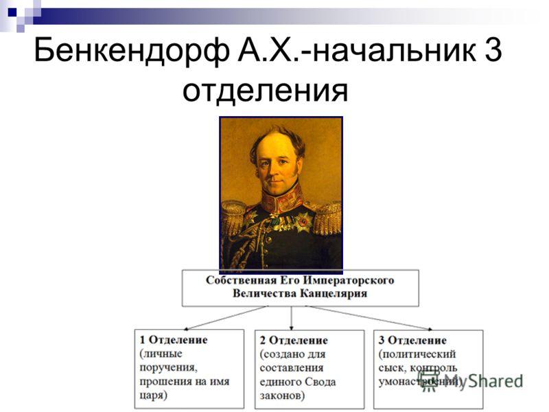 Бенкендорф А.Х.-начальник 3 отделения