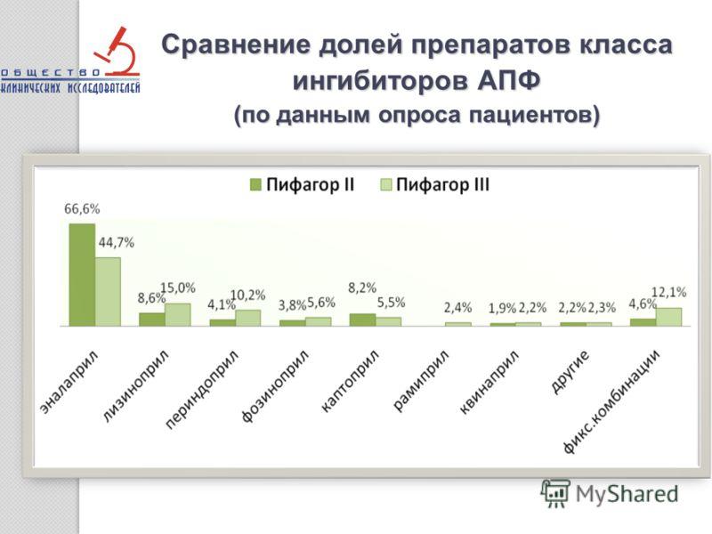 Сравнение долей препаратов класса ингибиторов АПФ (по данным опроса пациентов)