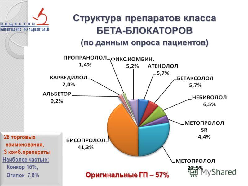 Структура препаратов класса БЕТА-БЛОКАТОРОВ (по данным опроса пациентов) 26 торговых наименования, 3 комб.препараты Наиболее частые: Конкор 15%, Конкор 15%, Эгилок 7,8% Эгилок 7,8% 26 торговых наименования, 3 комб.препараты Наиболее частые: Конкор 15