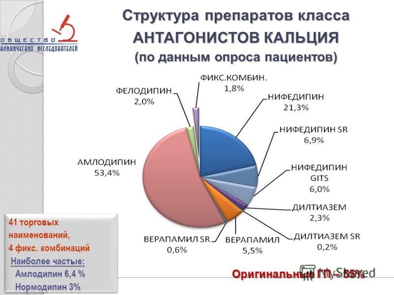 Структура препаратов класса АНТАГОНИСТОВ КАЛЬЦИЯ (по данным опроса пациентов) 41 торговых наименований, 4 фикс. комбинаций Наиболее частые: Амлодипин 6,4 % Амлодипин 6,4 % Нормодипин 3% Нормодипин 3% 41 торговых наименований, 4 фикс. комбинаций Наибо