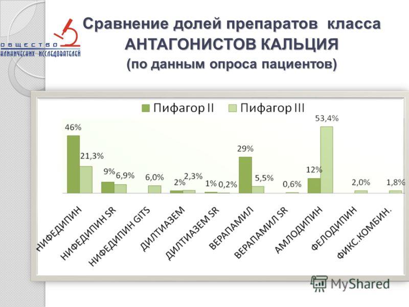 Сравнение долей препаратов класса АНТАГОНИСТОВ КАЛЬЦИЯ (по данным опроса пациентов)