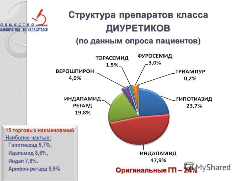 Структура препаратов класса ДИУРЕТИКОВ (по данным опроса пациентов) 15 торговых наименований Наиболее частые: Наиболее частые: Гипотиазид 9,7%, Гипотиазид 9,7%, Идапамид 8,6%, Идапамид 8,6%, Индап 7,6%. Индап 7,6%. Арифон-ретард 5,9% Арифон-ретард 5,